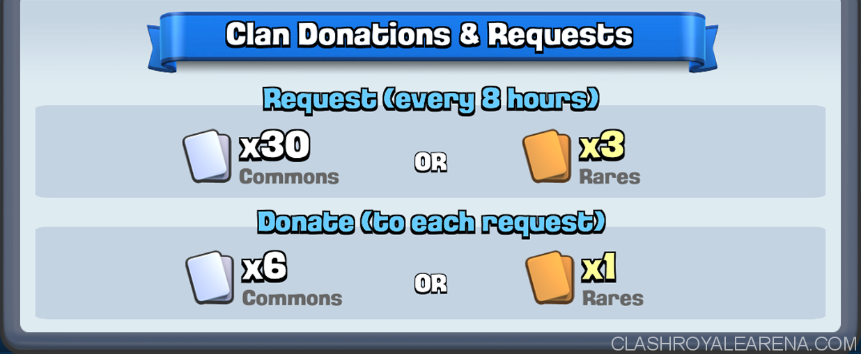 New Clash Royale Donation Rules
